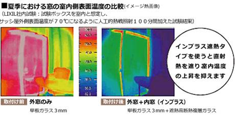 インプラス遮熱タイプを使うと直射熱を遮り室内温度の上昇を抑えます