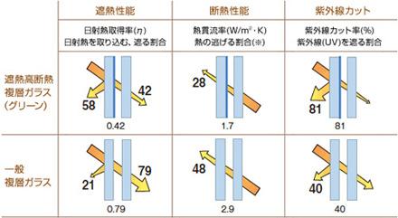 遮熱高断熱複層ガラスと一般複層ガラスの比較